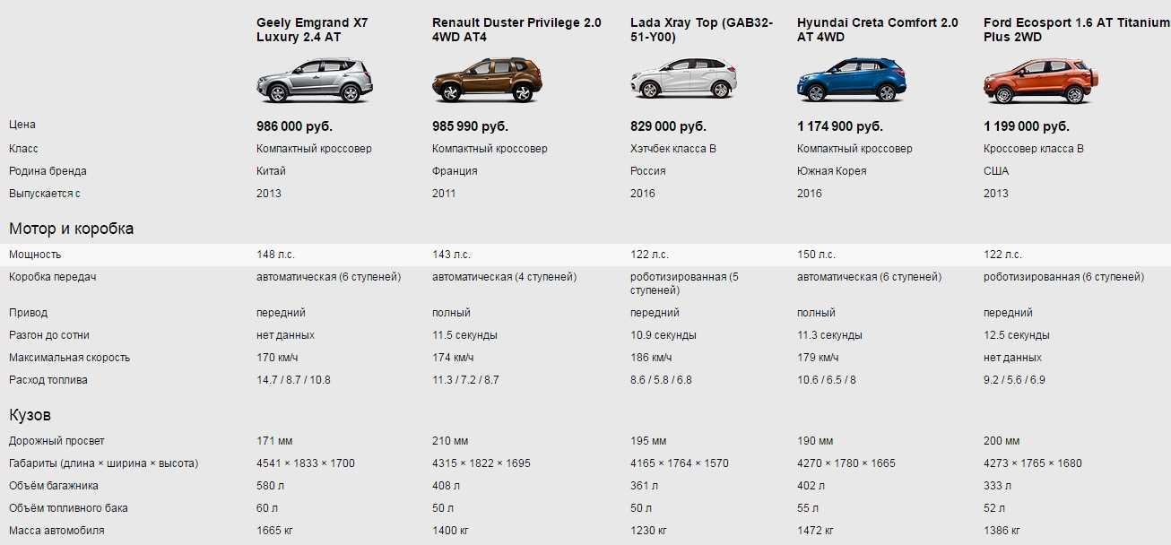Сузуки витара 2019, 1.4 литра, привет, дром, бензин, 140 л.с., 4wd, автомат, расход топлива 6.0