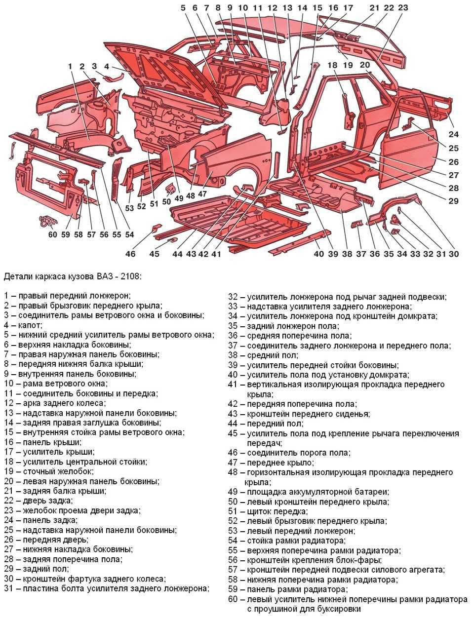 Кузовные запчасти - описание деталей кузова автомобиля и основных частей машины