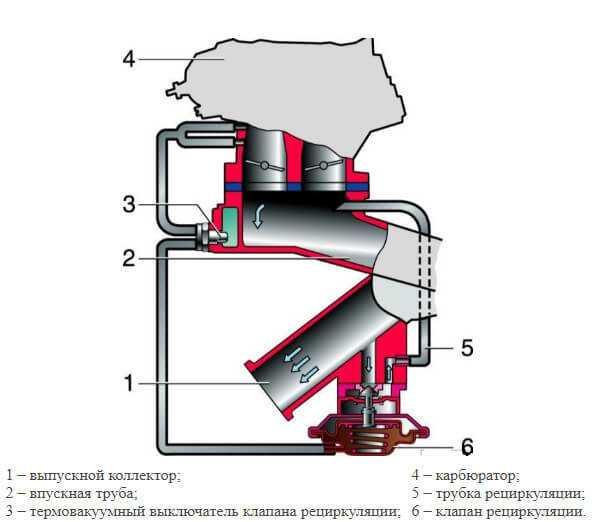 Проверка и ремонт экономайзера мощностных режимов карбюратора 2108, 21081, 21083 солекс