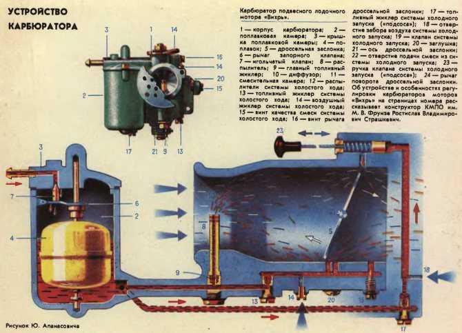 Регулировка пускового устройства карбюратора 2105, 2107 озон   twokarburators.ru