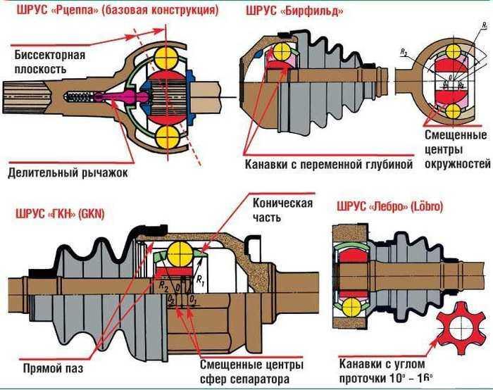 Хруст в колесе при повороте: хрустит «граната» и как определить