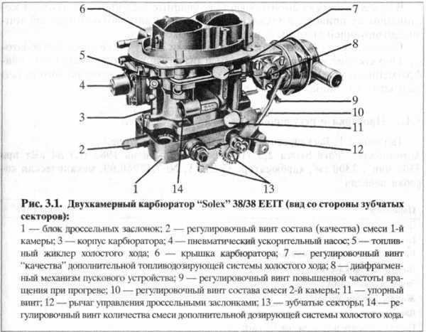 Основные системы и устройства карбюратора солекс