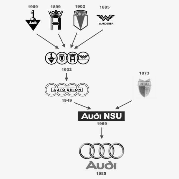 История компании ауди - как все начиналось.   автомашины