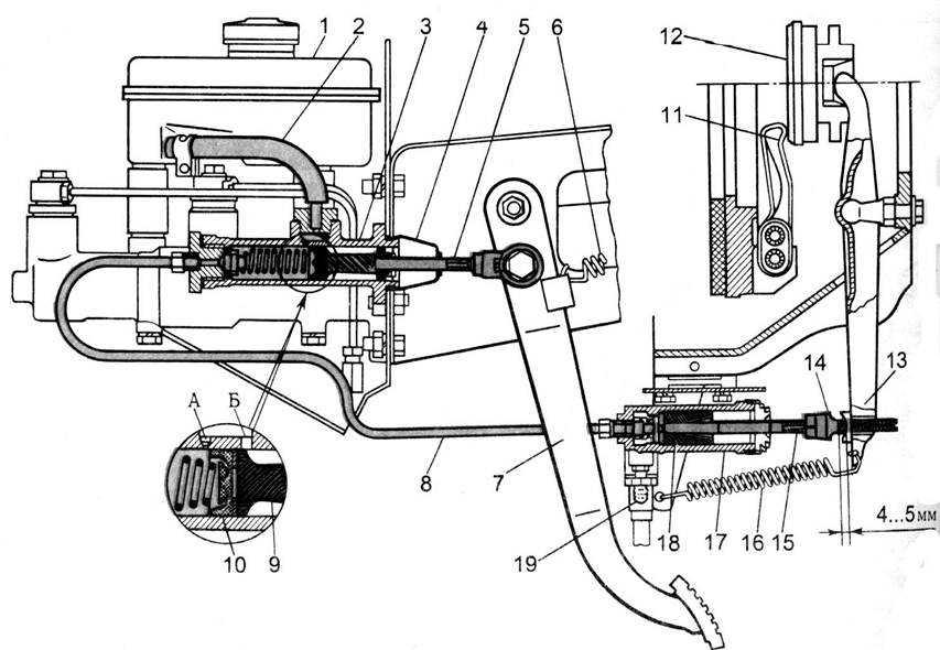 Мы расскажем о принципе работы сцепления автомобиля об устройстве и типах приводов включения и выключения сцепления и о том как правильно пользоваться механизмом сцепления на автомобилях с механической коробкой передач