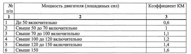 Скорости движения - основные эксплуатационные показатели работы автомобилей - основы эксплуатации автомобилей - автомобиль - cars history.ru