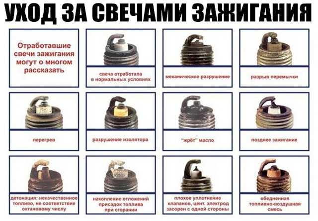 Позднее зажигание, признаки, причины | twokarburators.ru