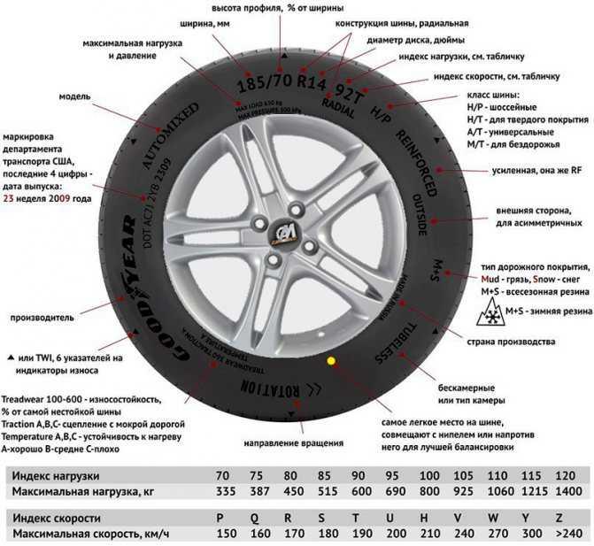 Расшифровать маркировку шины достаточно просто: в ней указывается размер шины её тип максимально допустимая скорость предельная нагрузка модель год выпуска и еще ряд дополнительных параметров