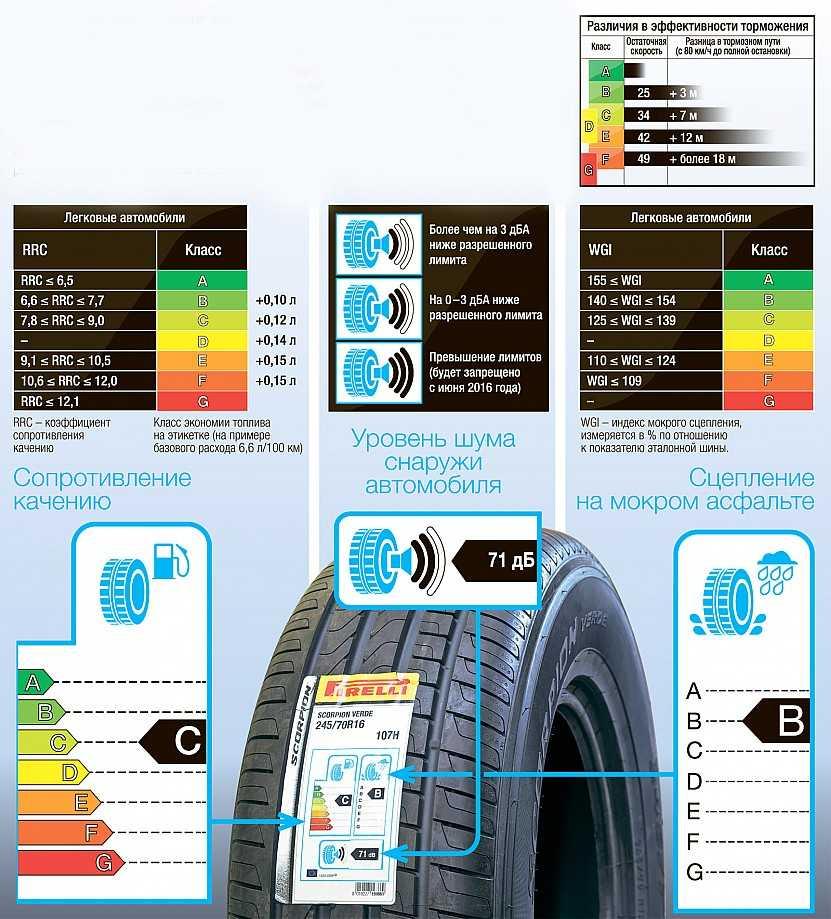 Что означают цветные метки на шинах? | automotolife.com