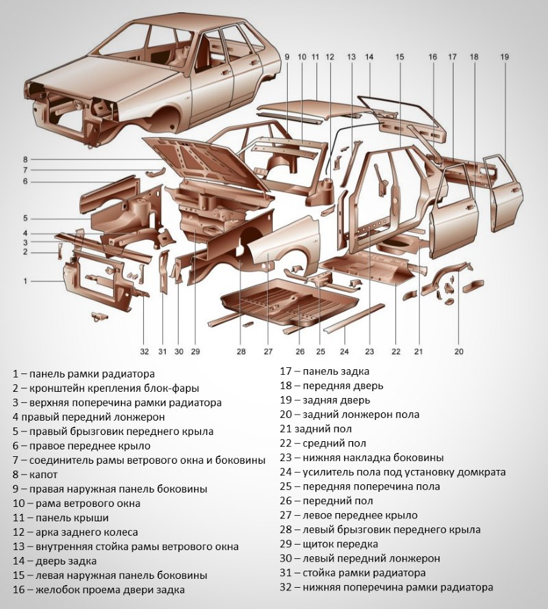 """Устройство автомобиля для начинающих и """"чайников"""""""