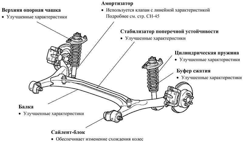 Стук в передней подвеске — причины стука и способы их устранения