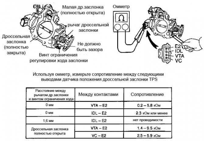 Зачем нужно чистить дроссельную заслонку на инжекторных автомобилях