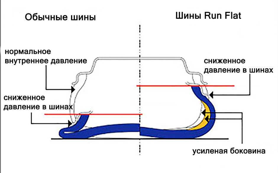 Технология flat run / nokian tyres
