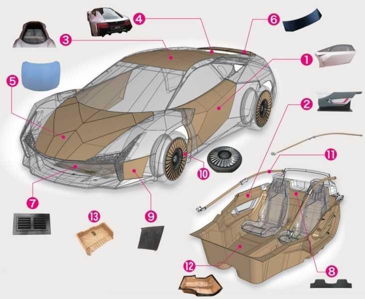 Из чего состоит ходовая часть автомобиля?