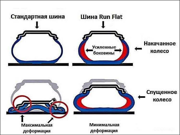 Технология изготовления шин Run Flat что это такое и насколько хороша такая резина