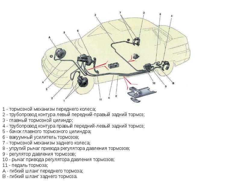 Тормозная система ваз 2110, схема