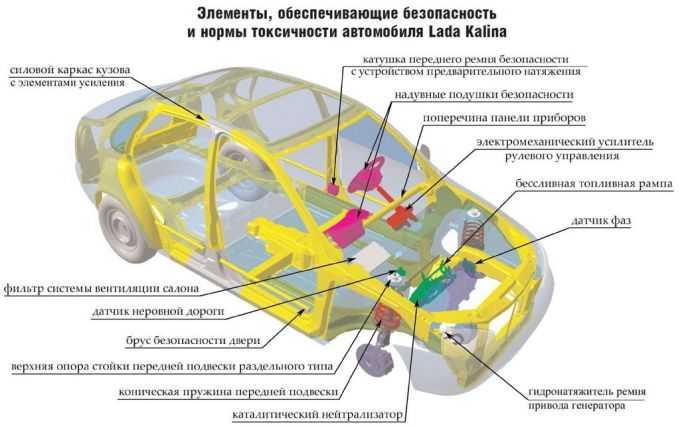 Кузов автомобиля: что это такое и из чего состоит, назначение и конструкция, а также толщина металла деталей, частей и элементов, алюминиевый