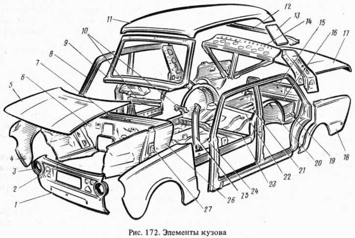 История кузова автомобиля