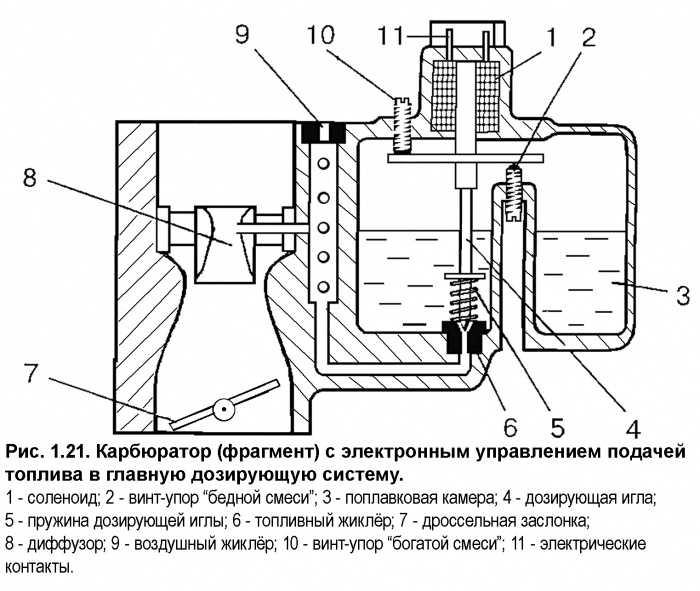 Система холостого хода карбюратора 2105, 2107 озон