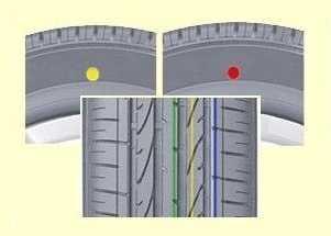 Цветные метки на шинах - что означают, красные и желтые точки расшифровка