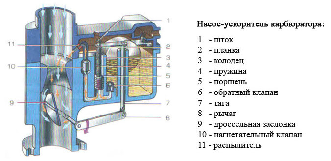 Карбюраторы солекс (solex)   twokarburators.ru