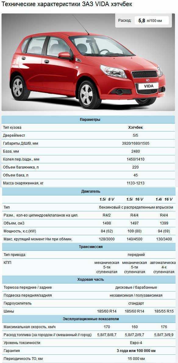 Заз вида hatchback - продажа, цены, отзывы, фото: 50 объявлений