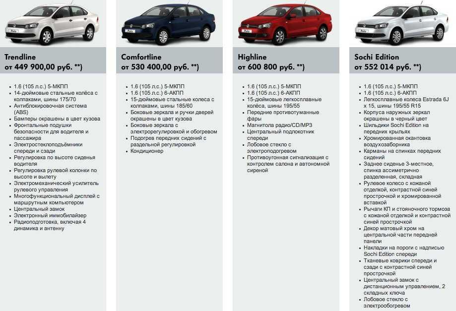 Обзор volkswagen polo 2020-2021 - технические характеристики и фото