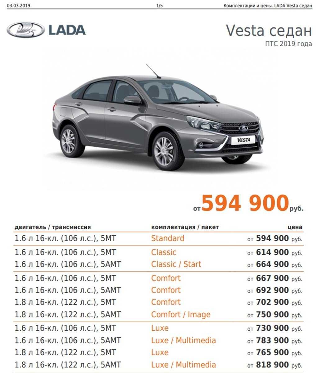 Лада vesta 2020, продав свою весту седан 17 года с пробегом 90 тысяч и барабанной комплектацией, кузов универсал, передний привод, вариатор, расход 6.8, 113 л.с.