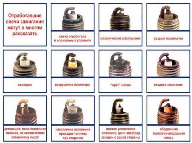 Автомобильные свечи зажигания и их состояние по цвету нагара на электродах | autostadt.su