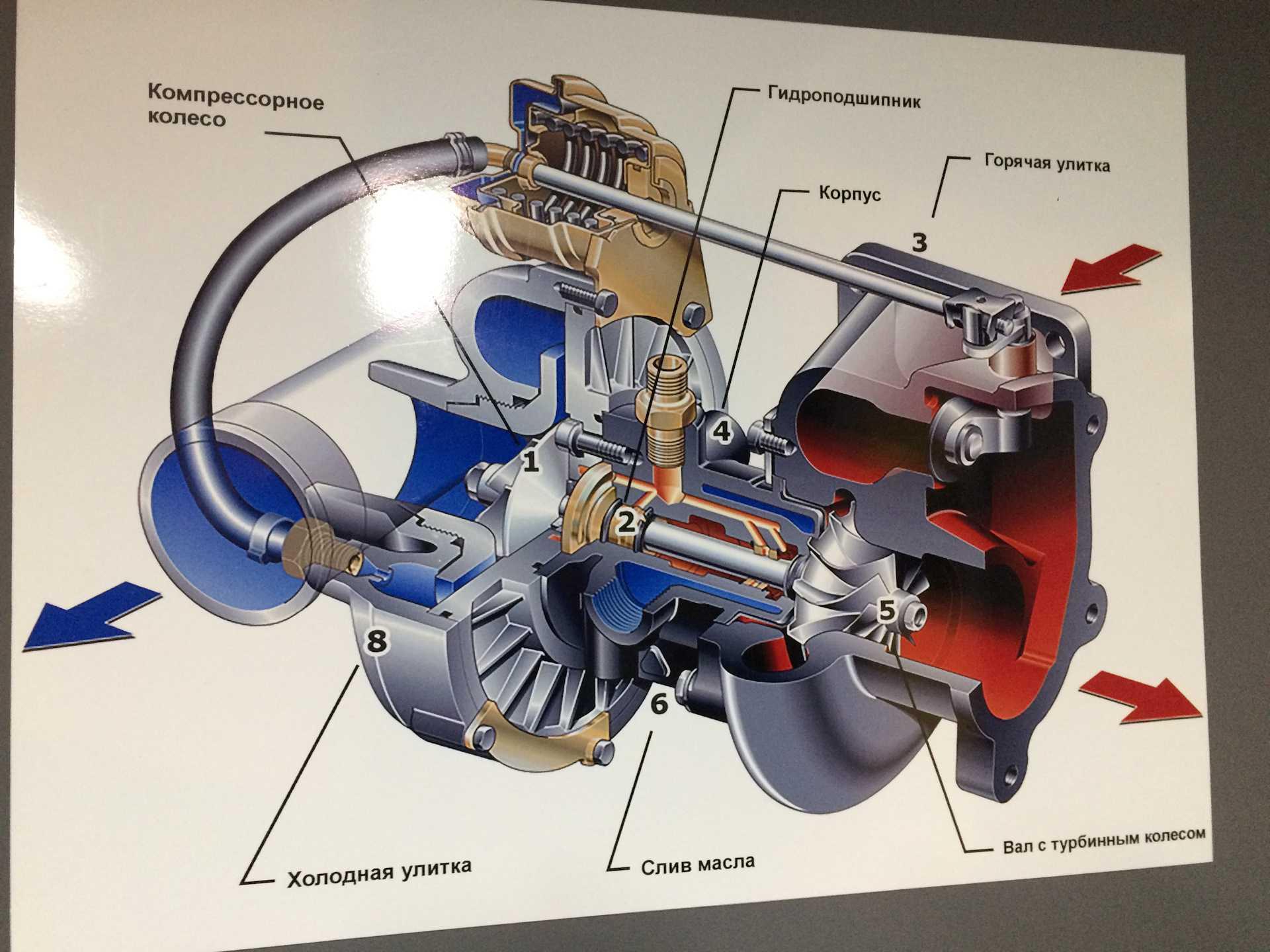 Что такое турбодвигатели, и надежны ли они пост для новичков