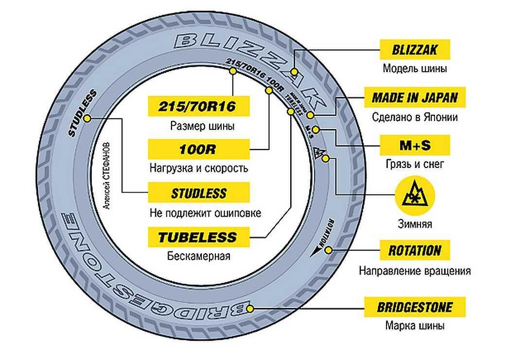 Что означают точки на шинах