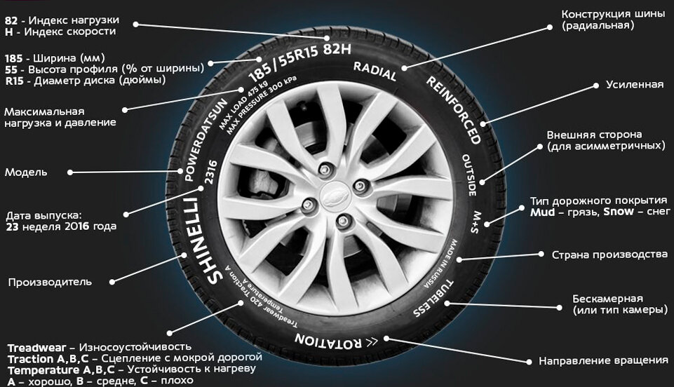 Цветные метки на шинах. что означают и для чего нужны?