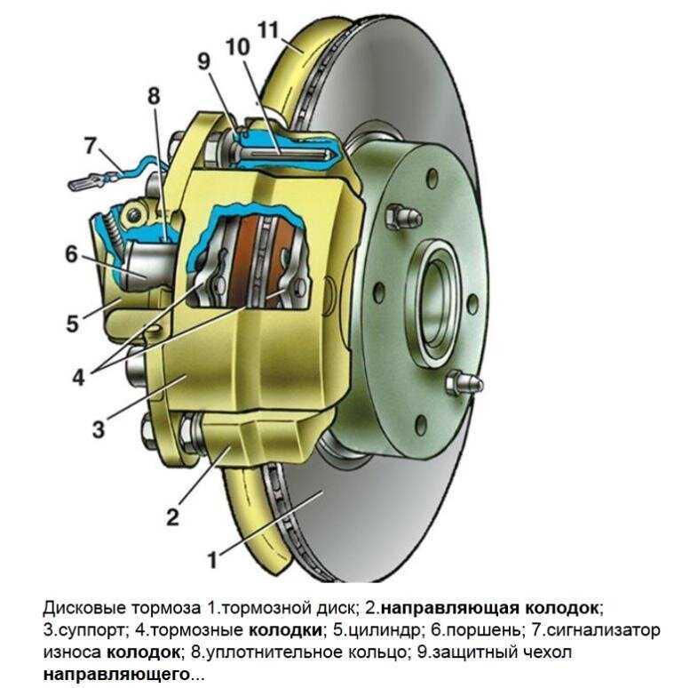 Как прокачивать тормоза на ваз-2110: последовательность. тормозная система ваз-2110