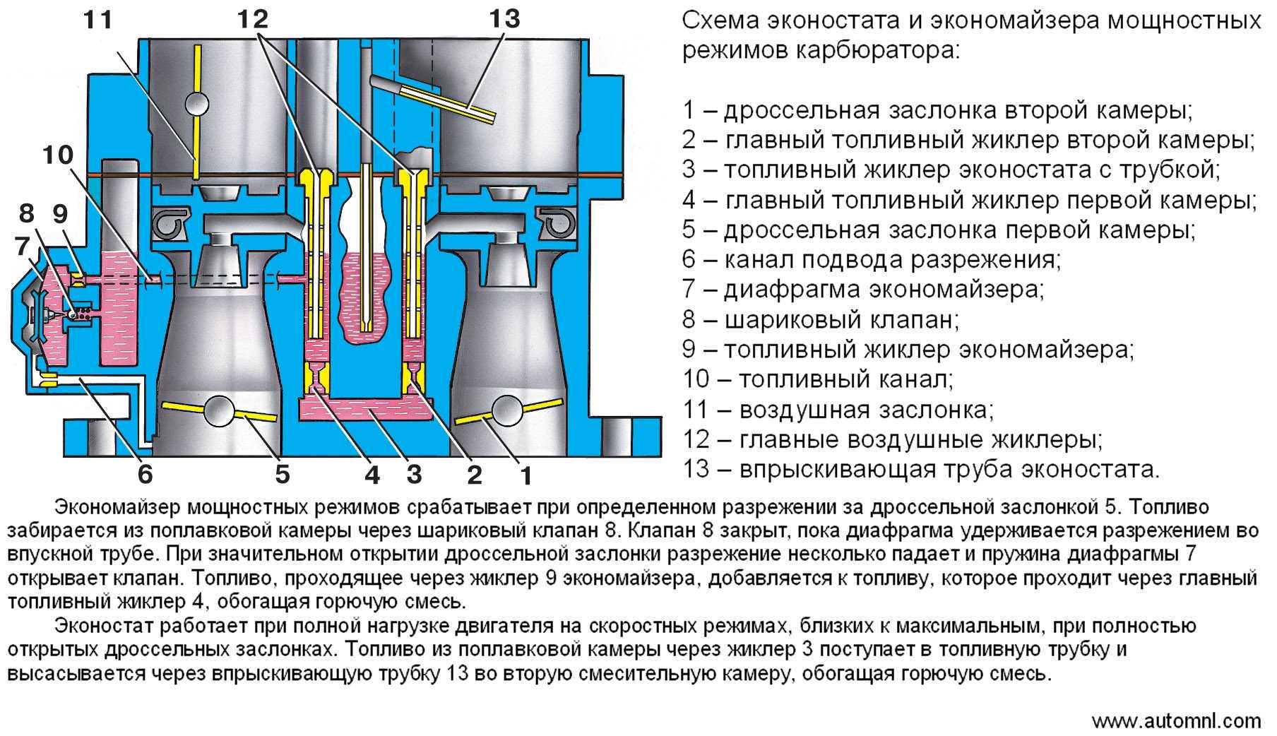 Устройство системы холостого хода карбюратора 21073 солекс