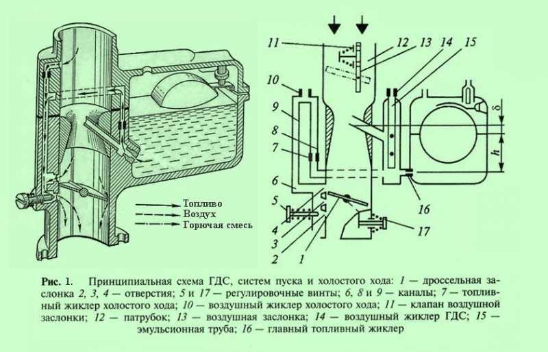 Тарировочные данные и параметры карбюратора дааз 21053-1107010-20 солекс