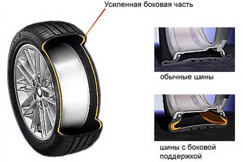 Что такое run flat (ран флэт) шины