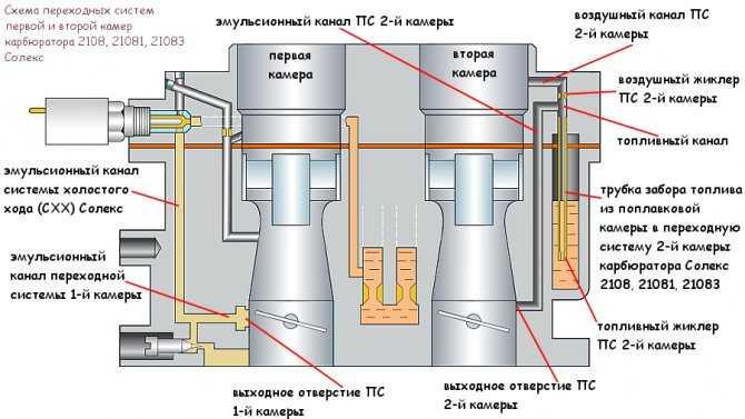 Самостоятельная регулировка карбюратора ваз 2107   ваз ремонт
