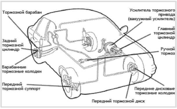 Ваз 2110 тормозная система, принцип работы