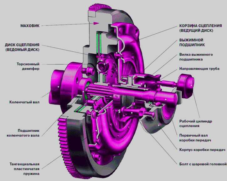 Нужно ли выжимать сцепление при запуске двигателя: