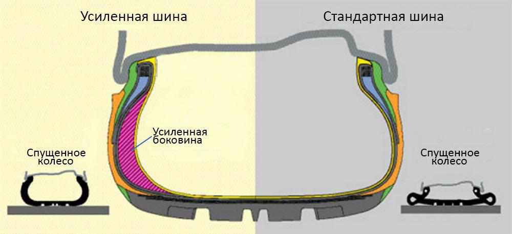 Как определить шина ранфлет или нет