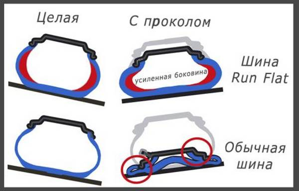 Шины с технологией runflat: особенности эксплуатации, самые популярные модели