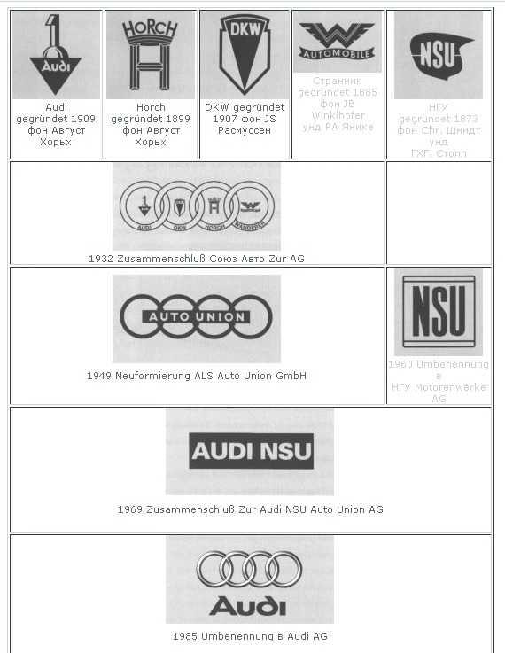 Какой была история бренда ауди?