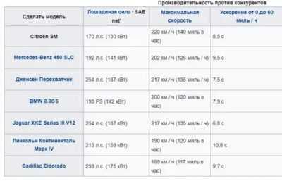 Основные эксплуатационные показатели работы автомобилей - cars history.ru