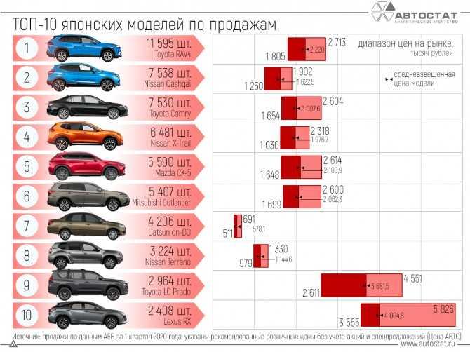 Nissan Murano является отличным в плане соотношения цены и качества выбором для российских дорог автомобиль представлен в нескольких модификациях