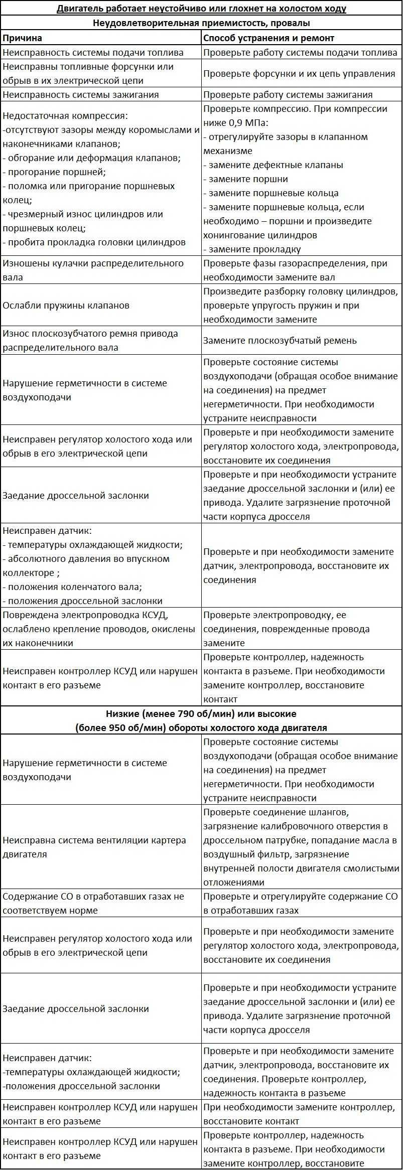 Обучение дроссельной заслонки – суть и тонкости операции