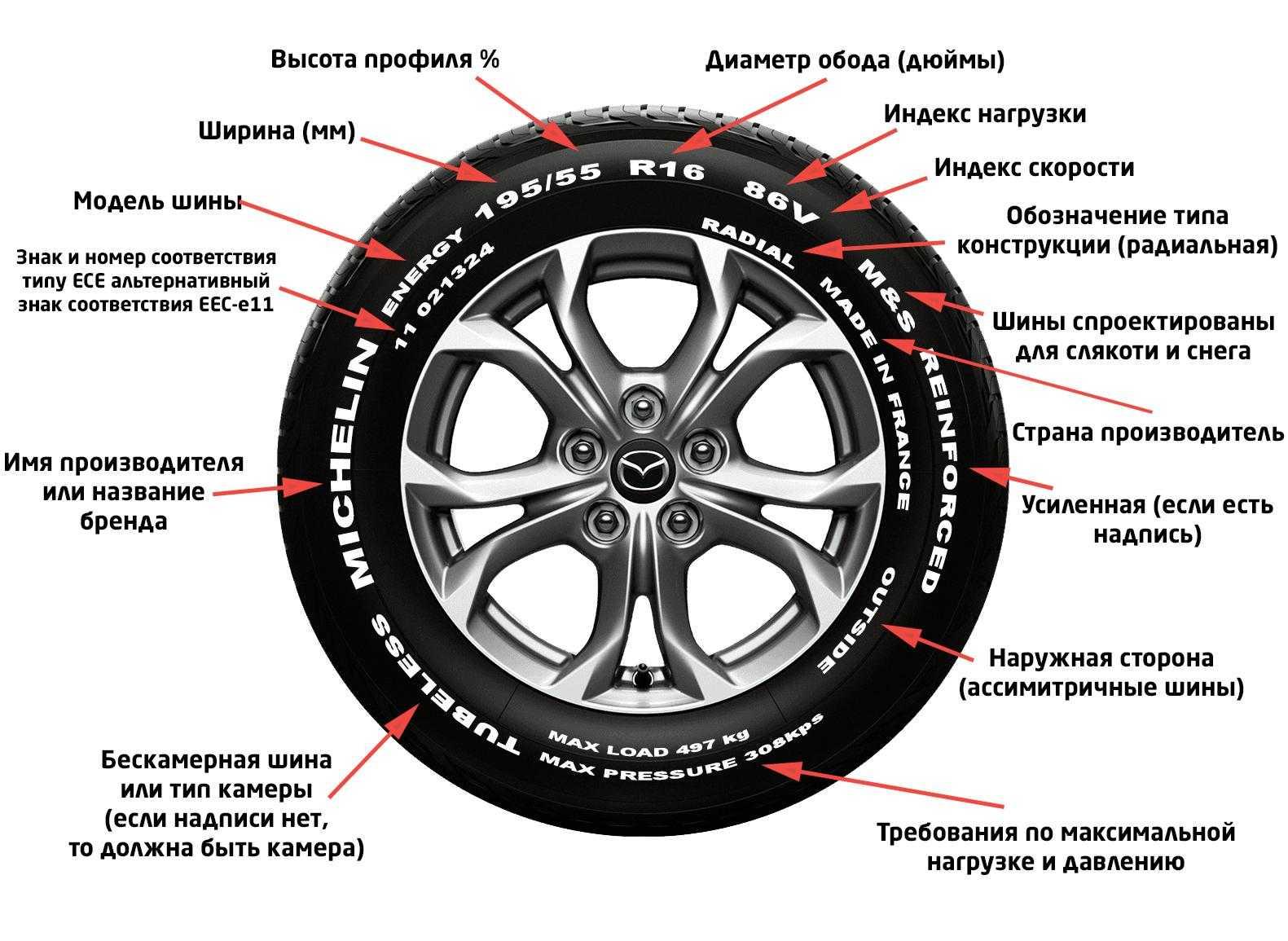 Что означают цветные полоски на шинах