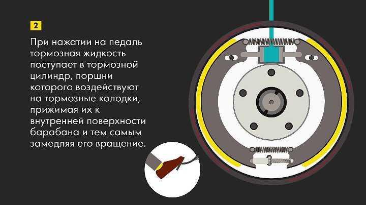 Как определить износ тормозов - new-vesta.ru