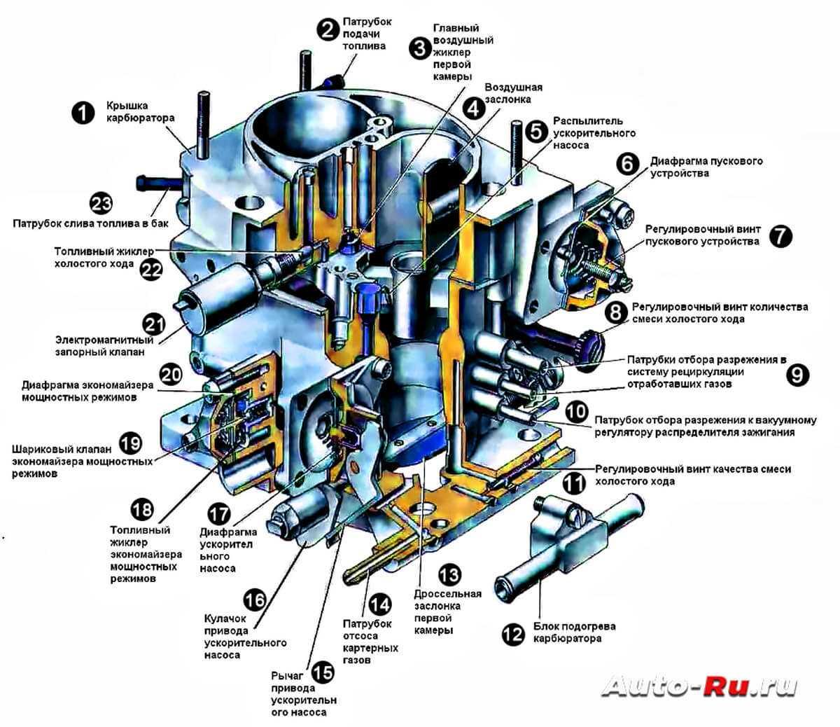 Схема карбюратора 2108, 21081, 21083 солекс   twokarburators.ru