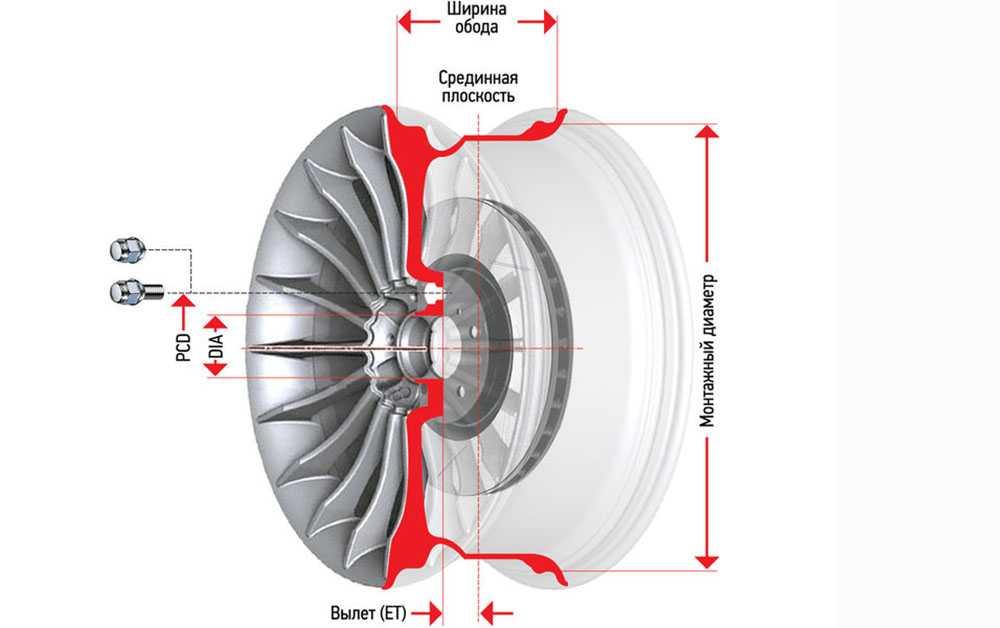 Маркировка дисков: расшифровка обозначений на колесных дисках для легковых автомобилей