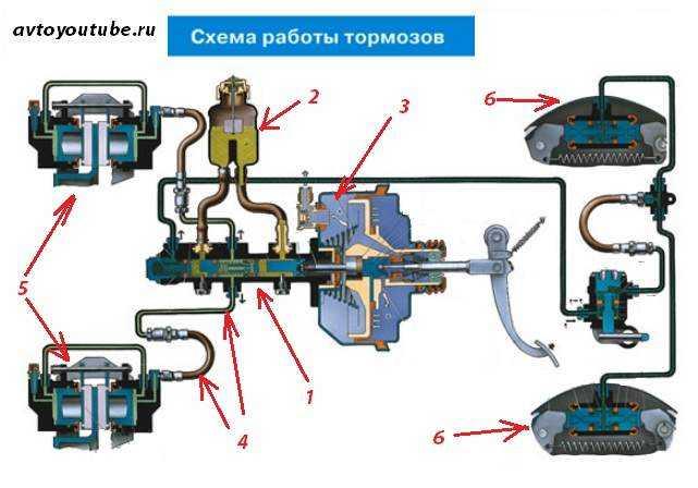 Главный тормозной цилиндр ваз 2107:неисправности и ремонт.