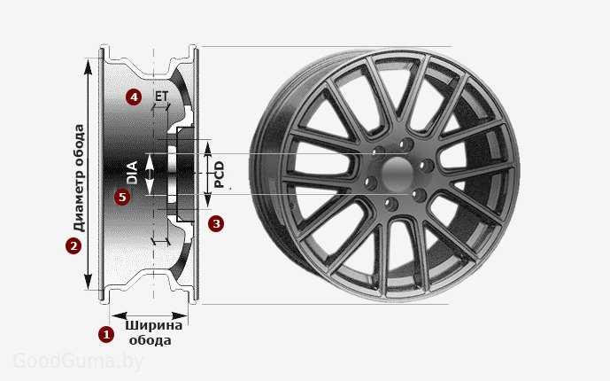 Параметры дисков по марке автомобиля: расшифровка параметров колесных дисков